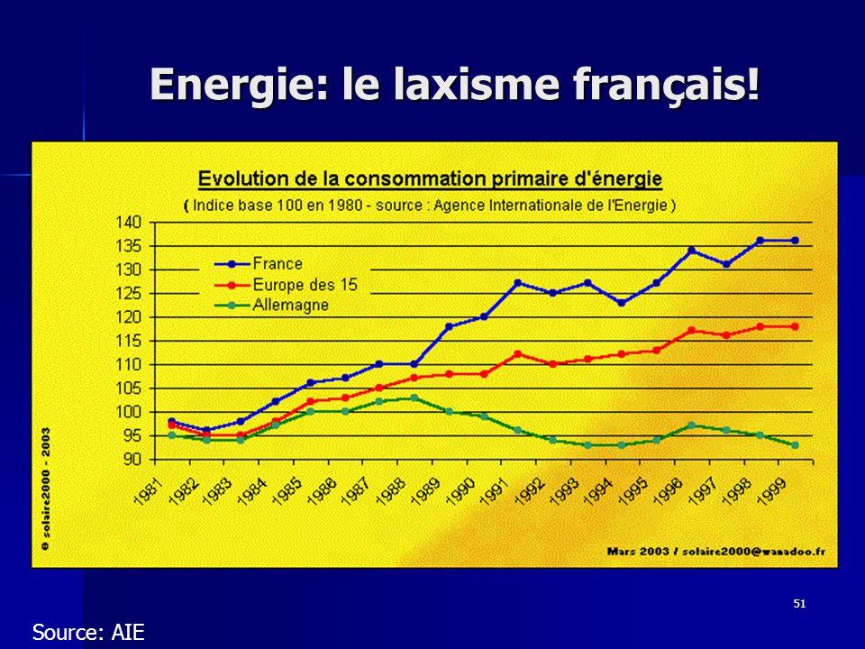 Energie: le laxisme français!