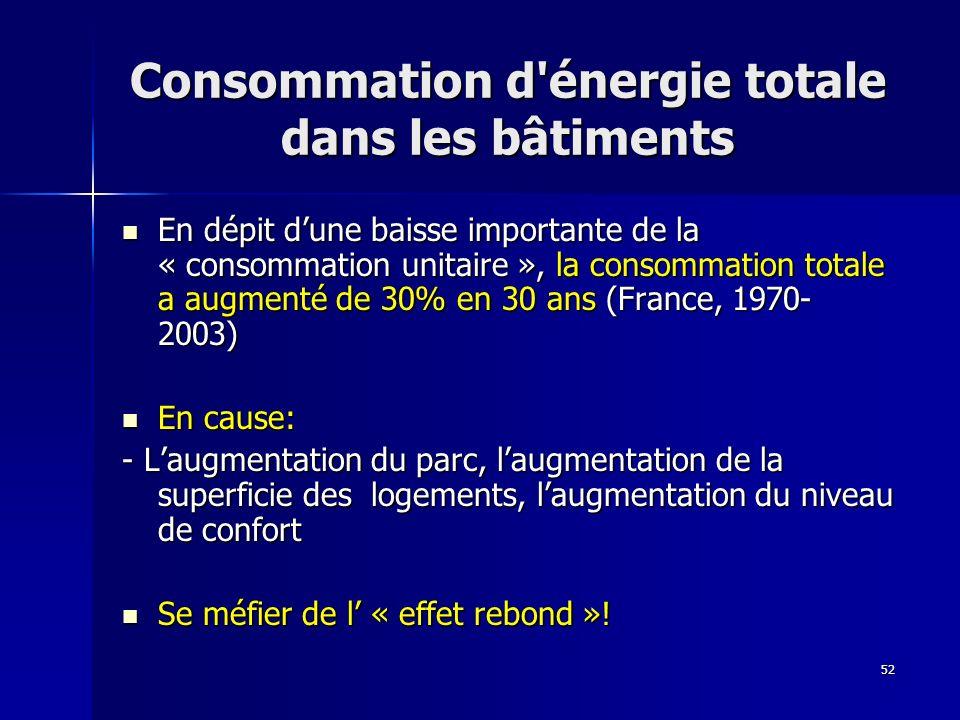 Consommation d énergie totale dans les bâtiments