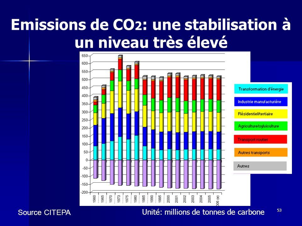 Emissions de CO2: une stabilisation à un niveau très élevé