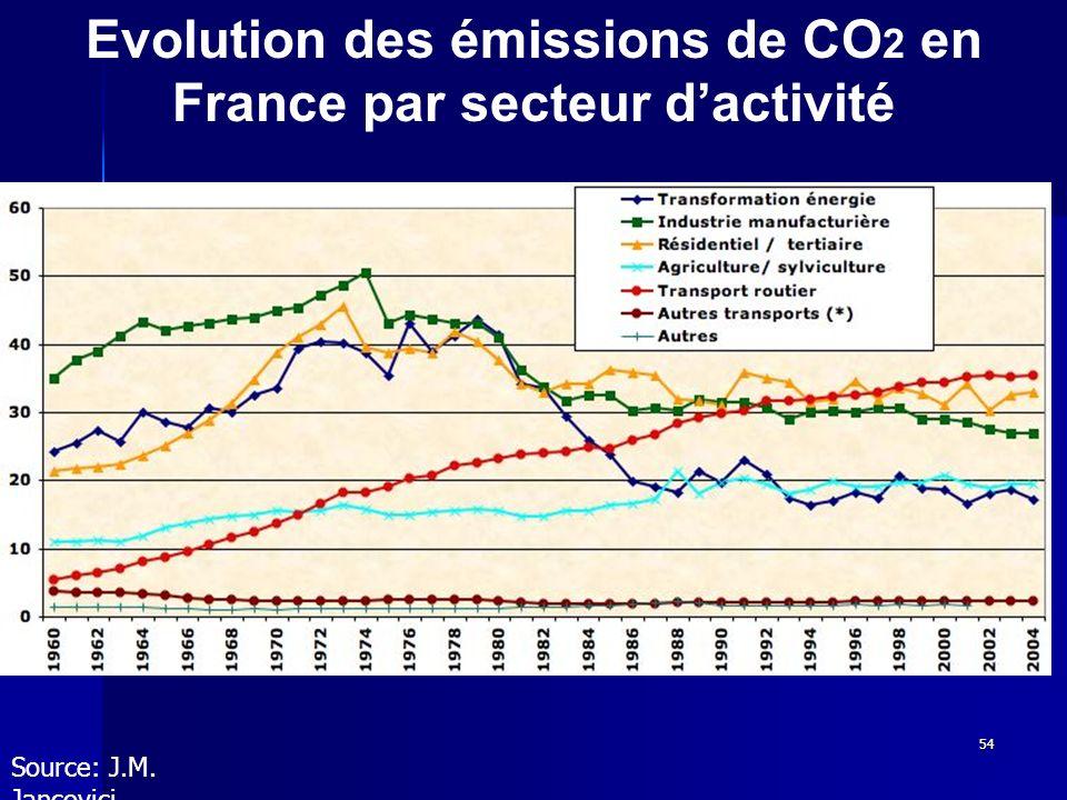 Evolution des émissions de CO2 en France par secteur d'activité