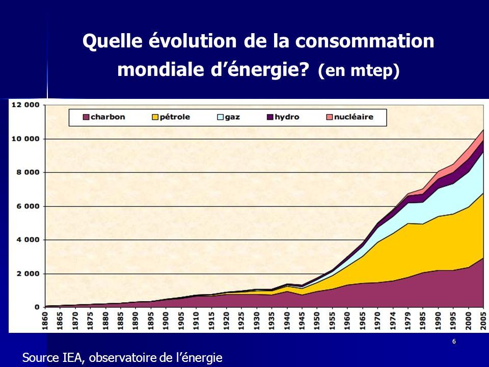 Quelle évolution de la consommation mondiale d'énergie (en mtep)