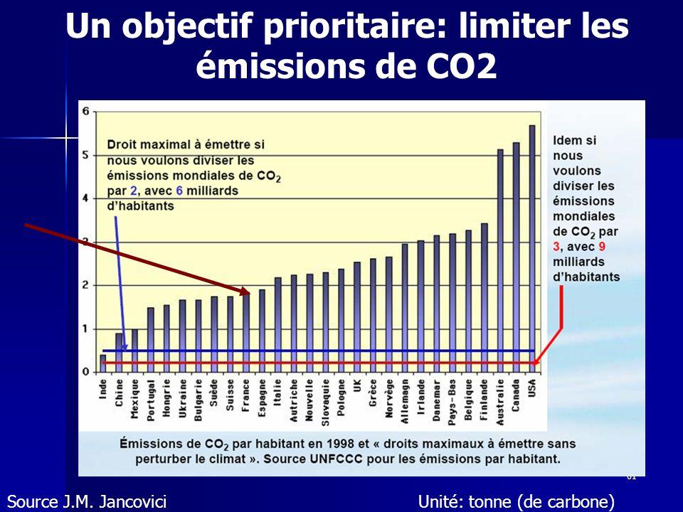 Un objectif prioritaire: limiter les émissions de CO2
