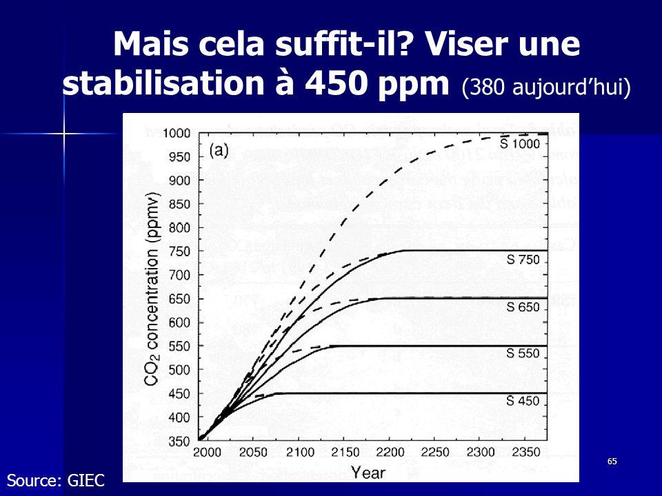 Mais cela suffit-il Viser une stabilisation à 450 ppm (380 aujourd'hui)