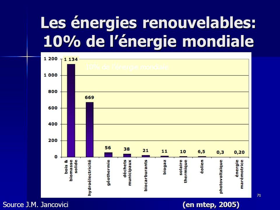 Les énergies renouvelables: 10% de l'énergie mondiale