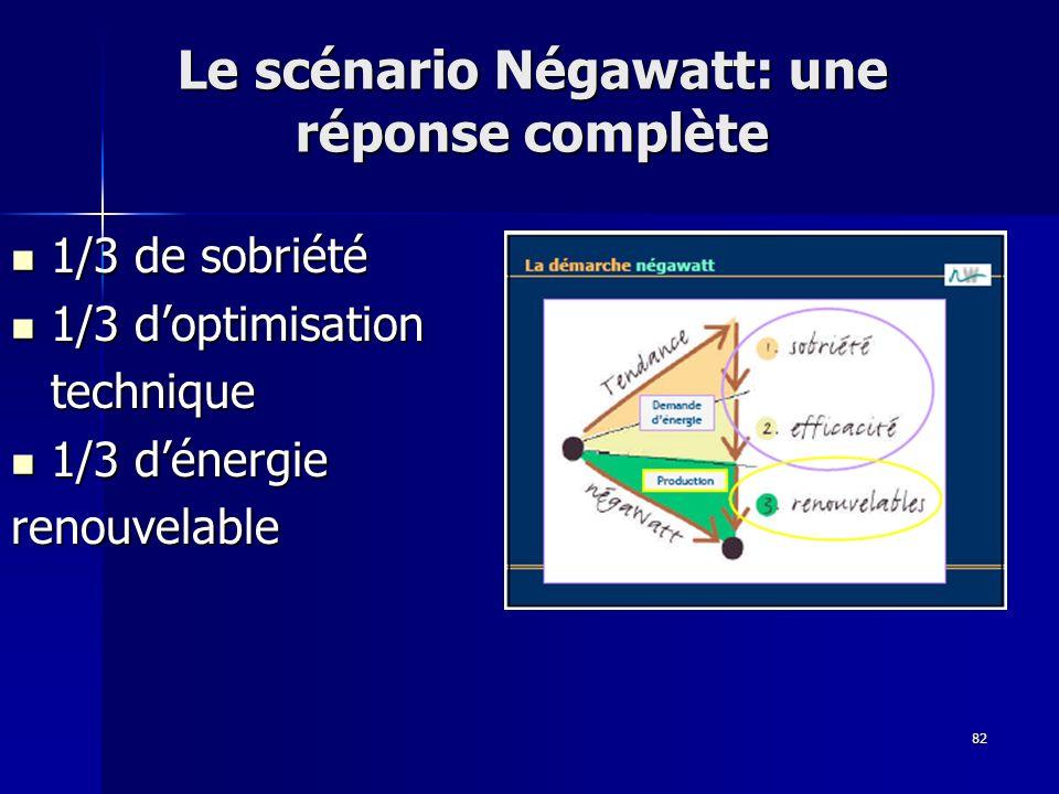 Le scénario Négawatt: une réponse complète