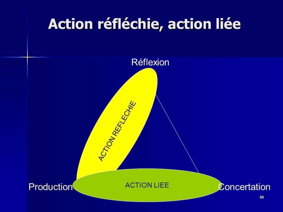 Action réfléchie, action liée