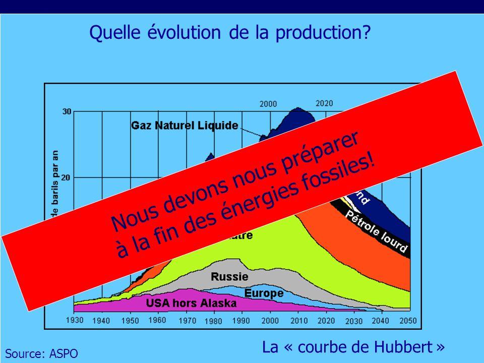 Nous devons nous préparer à la fin des énergies fossiles!