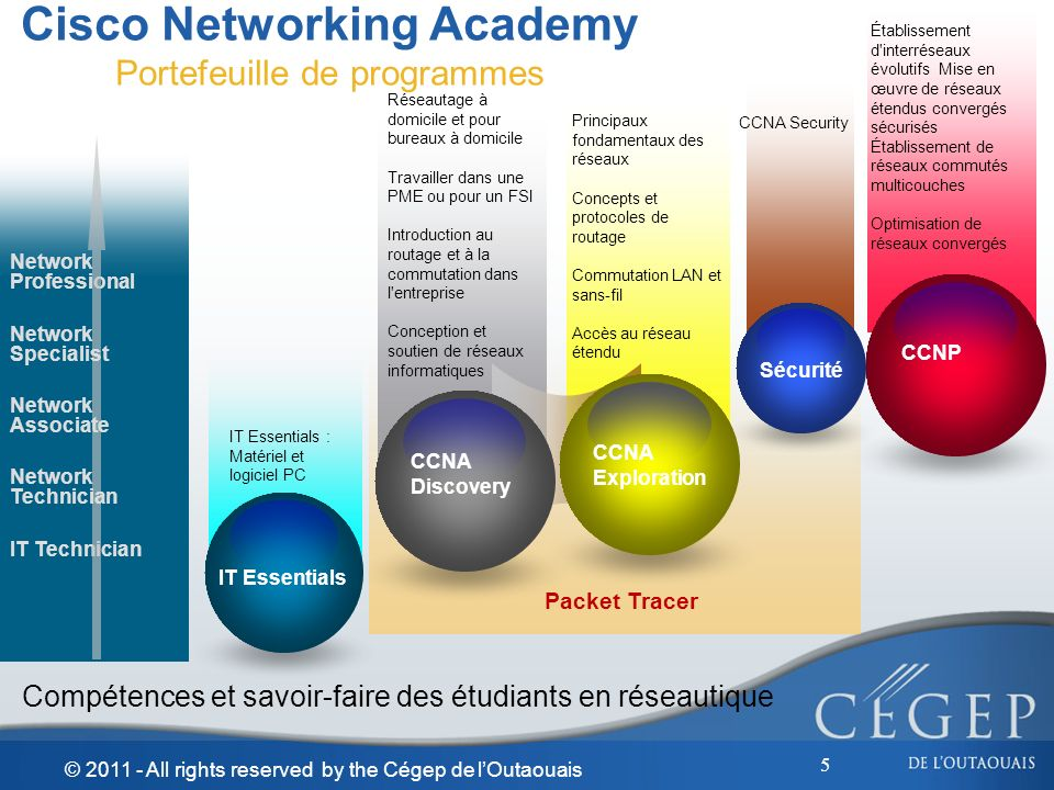 Cisco Networking Academy Portefeuille de programmes