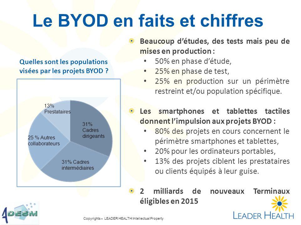 Le BYOD en faits et chiffres