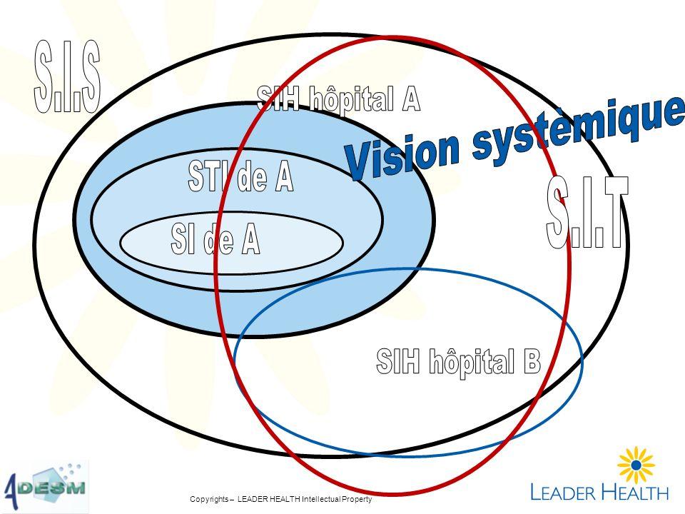 Vision systèmique S.I.S S.I.T SIH hôpital A STI de A SI de A