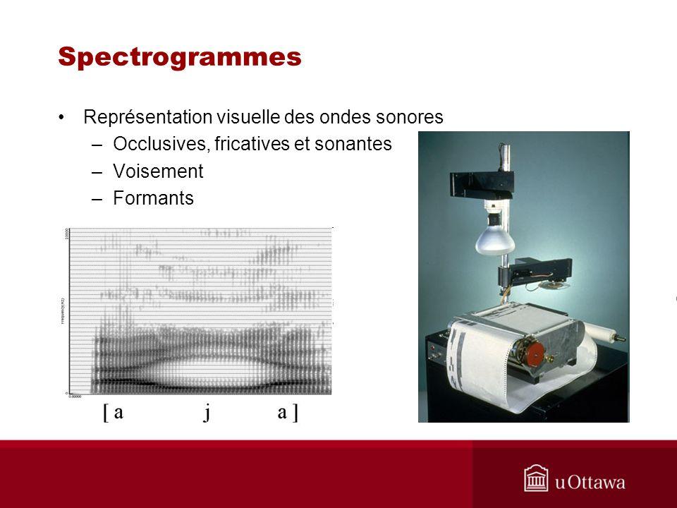 Spectrogrammes Représentation visuelle des ondes sonores