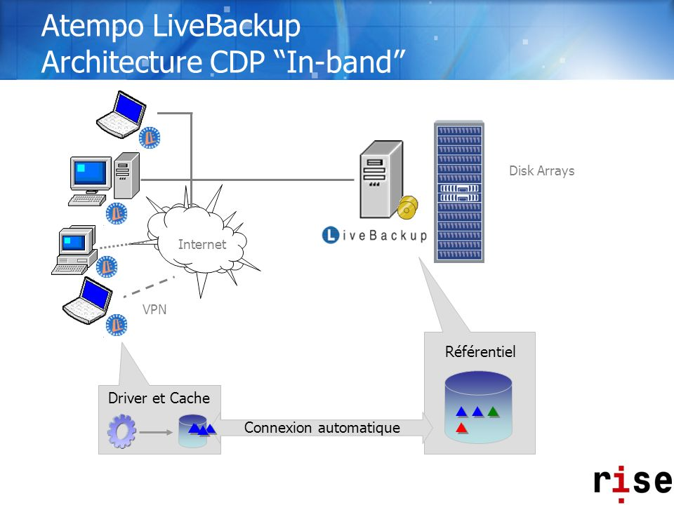 Atempo LiveBackup Architecture CDP In-band