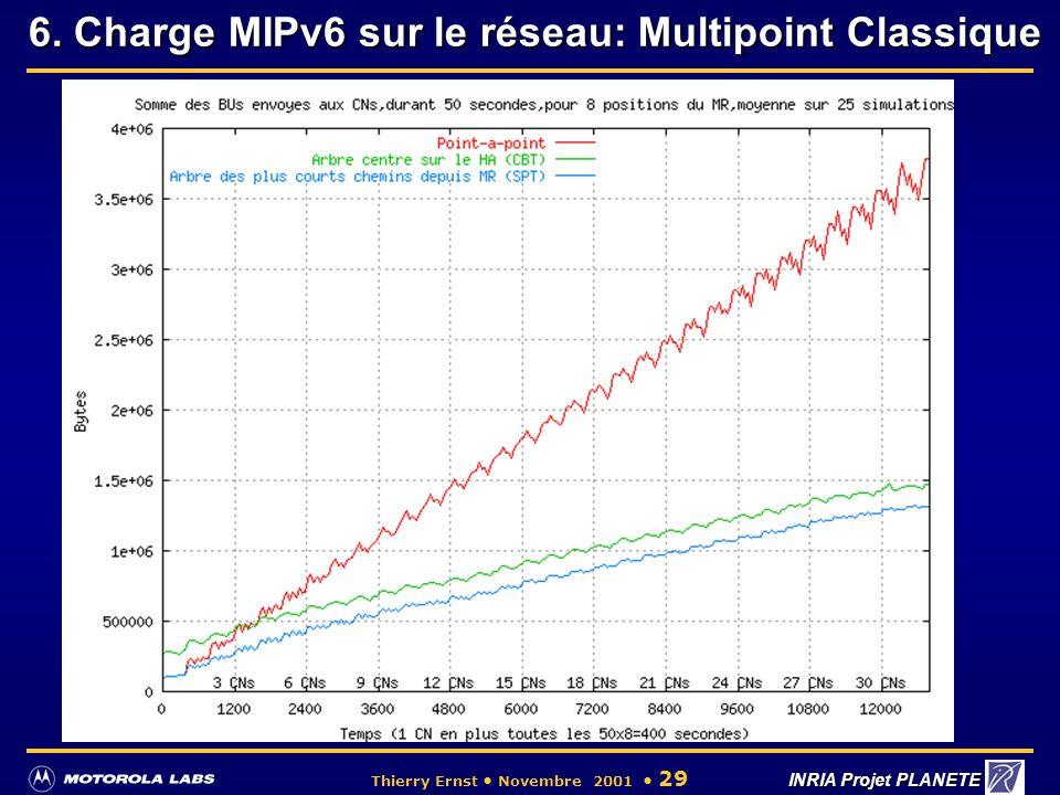6. Charge MIPv6 sur le réseau: Multipoint Classique