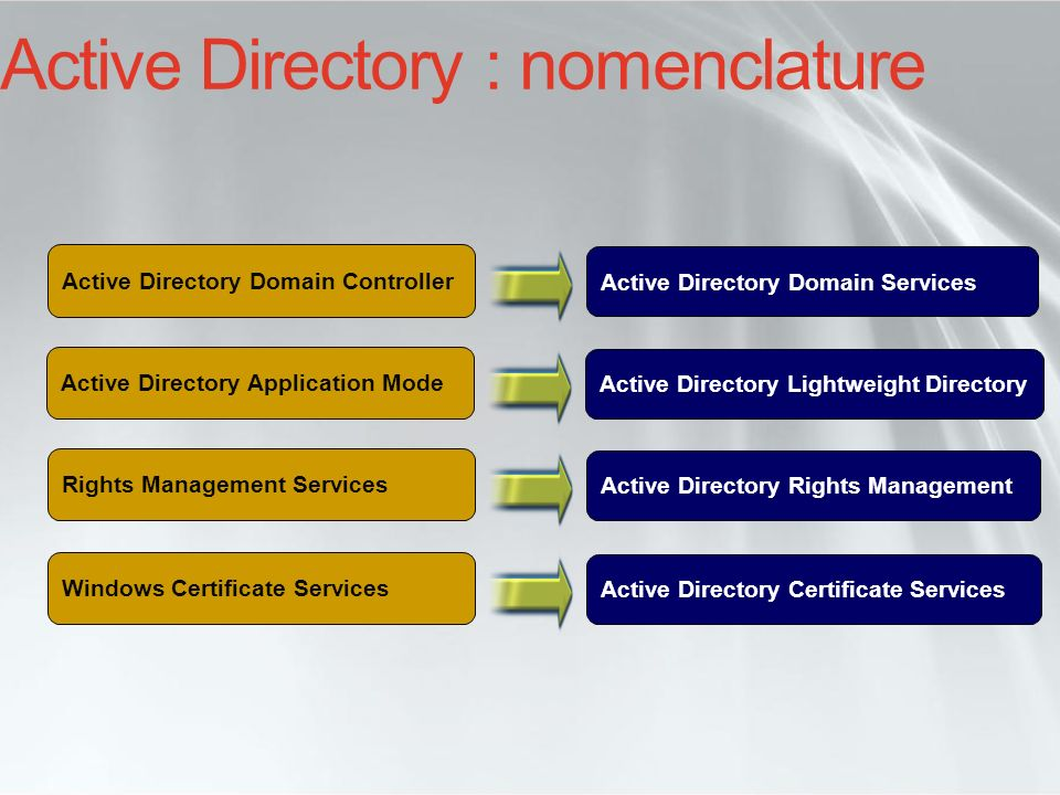 Active Directory : nomenclature