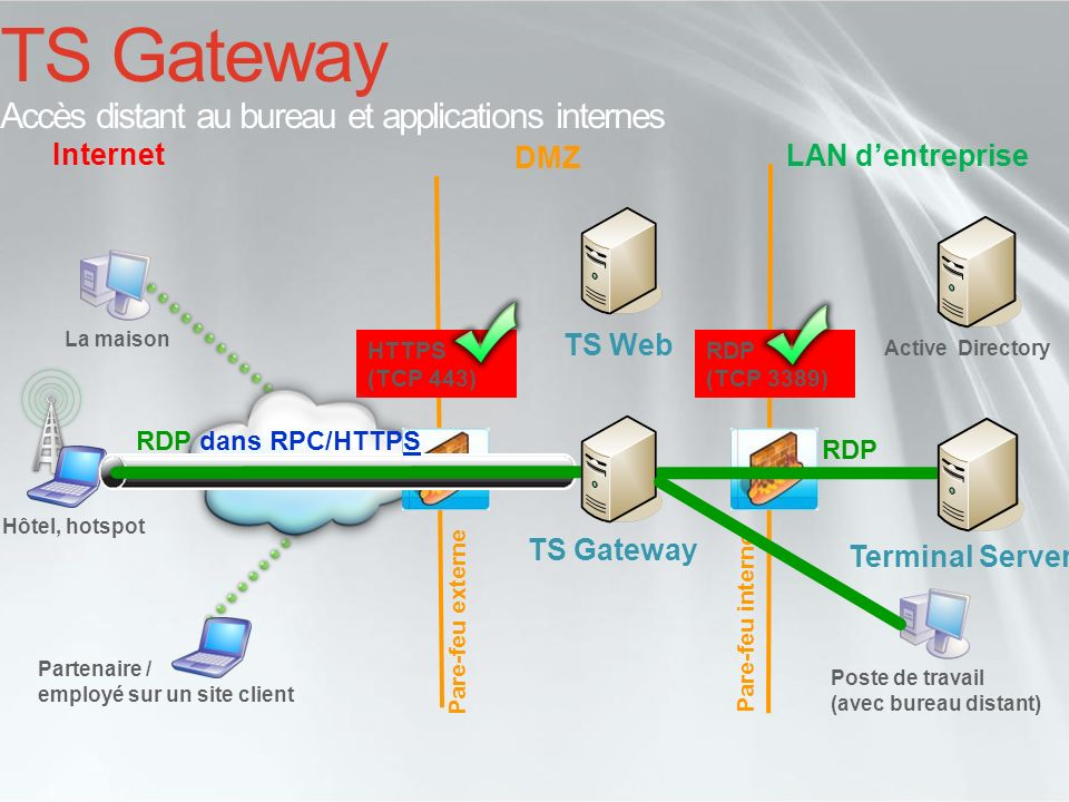 TS Gateway Accès distant au bureau et applications internes