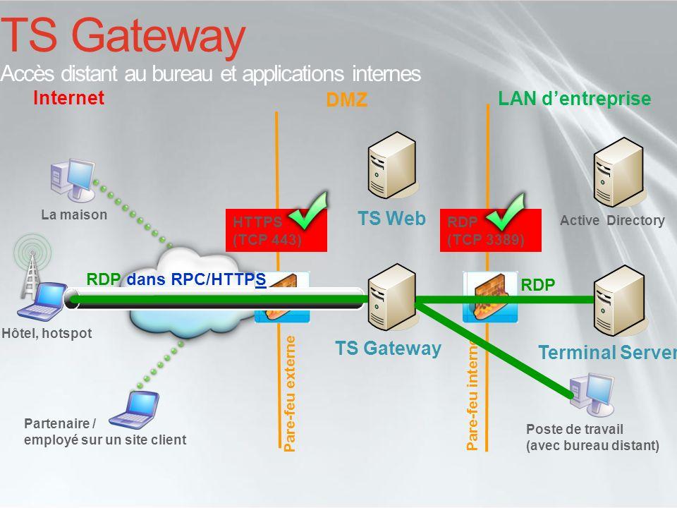 TS Gateway Accès distant au bureau et applications internes