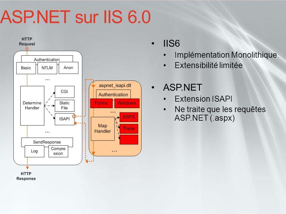 ASP.NET sur IIS 6.0 IIS6 ASP.NET Implémentation Monolithique