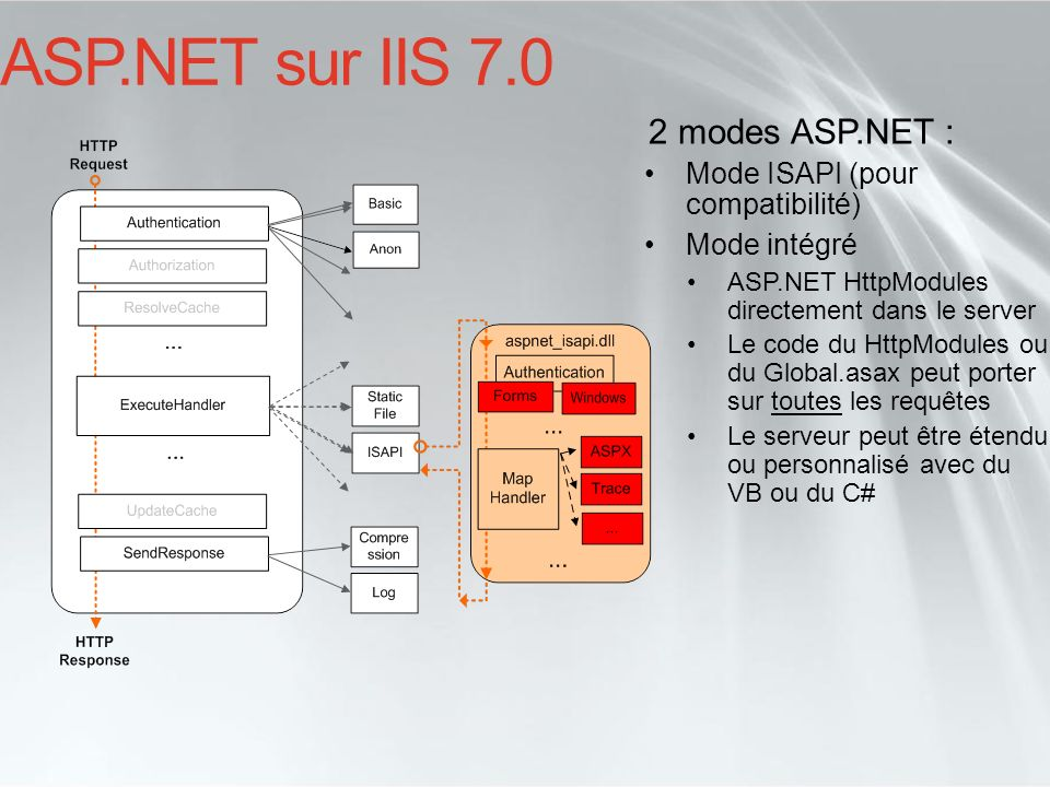 ASP.NET sur IIS 7.0 2 modes ASP.NET : Mode ISAPI (pour compatibilité)
