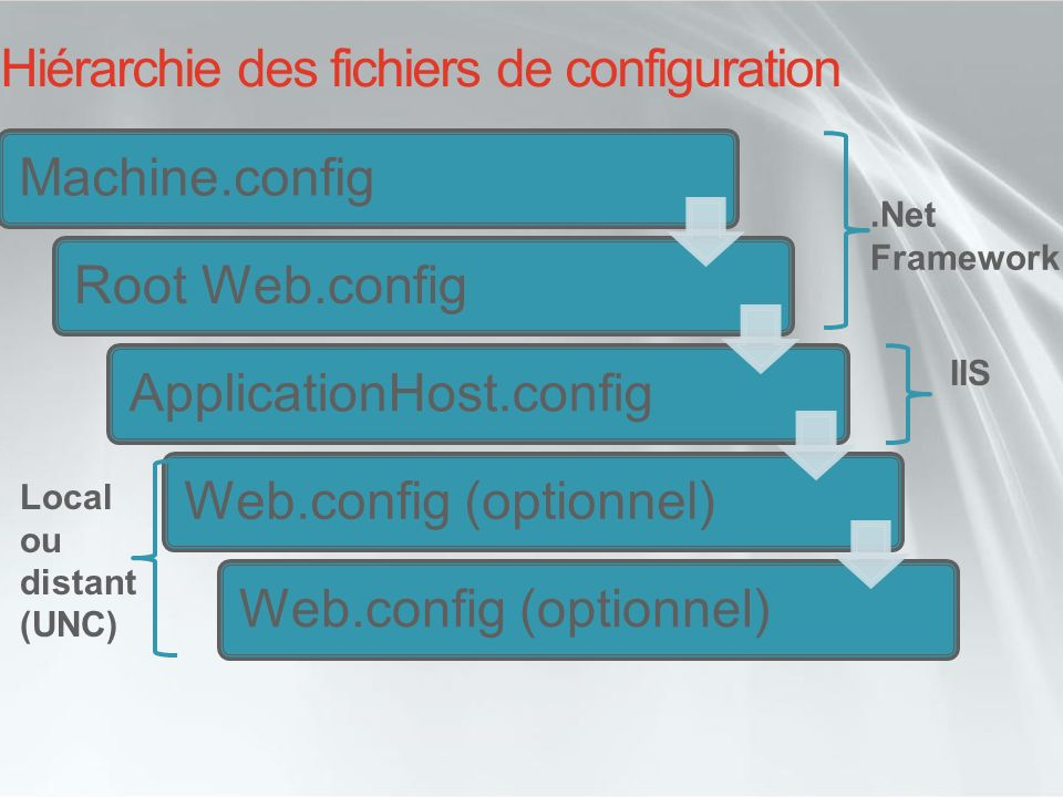 Hiérarchie des fichiers de configuration