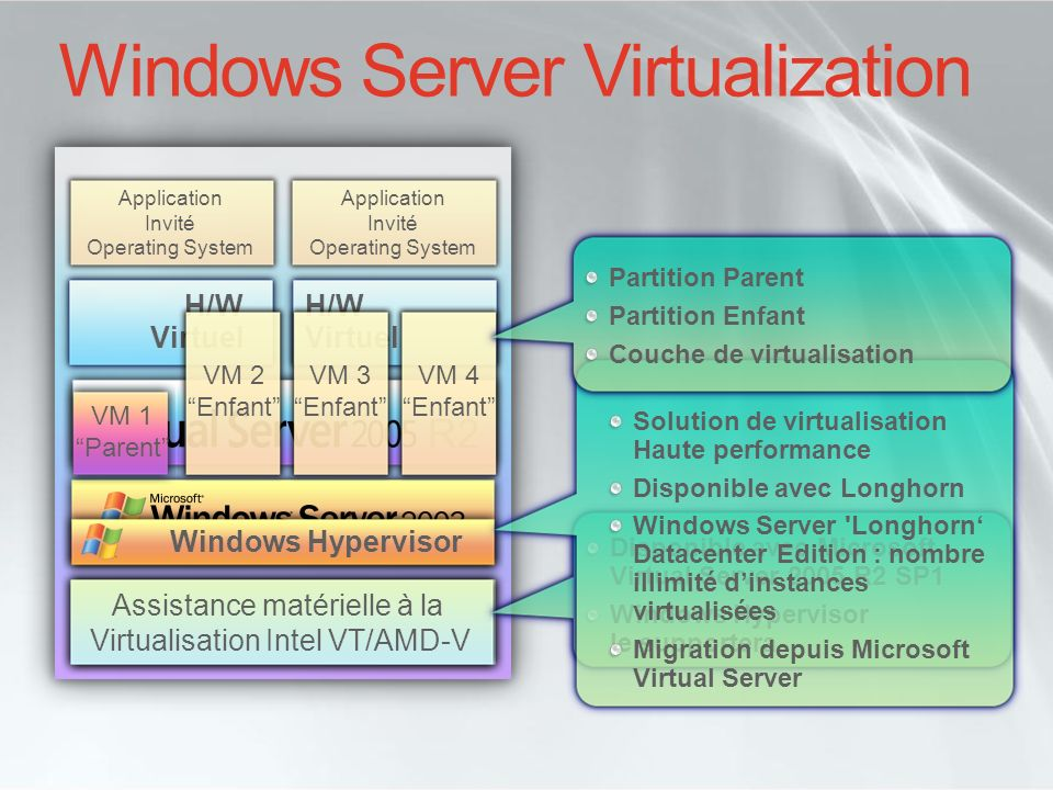 Windows Server Virtualization