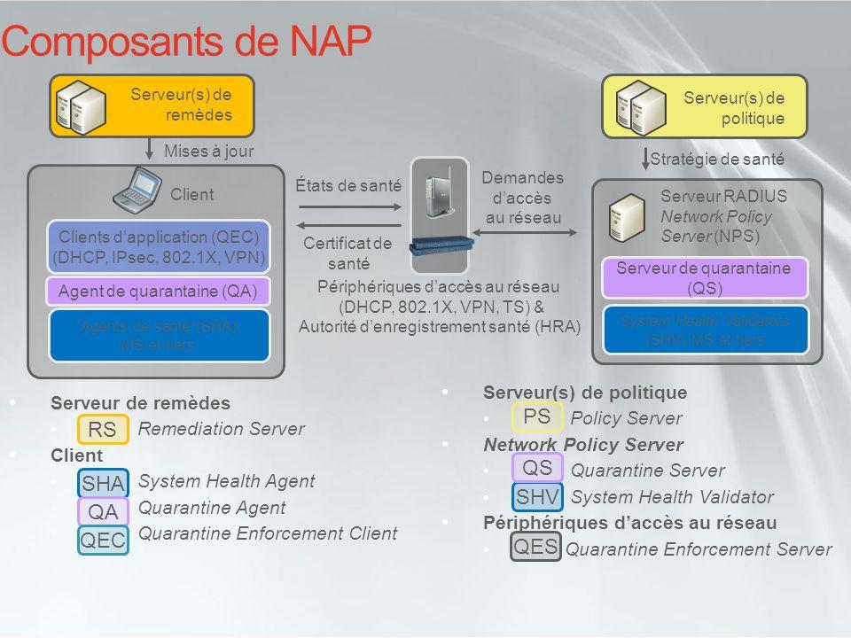 Composants de NAP PS RS QS SHA SHV QA QEC QES Serveur(s) de politique