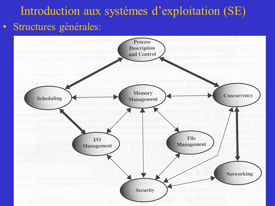 Introduction aux systèmes d'exploitation (SE)