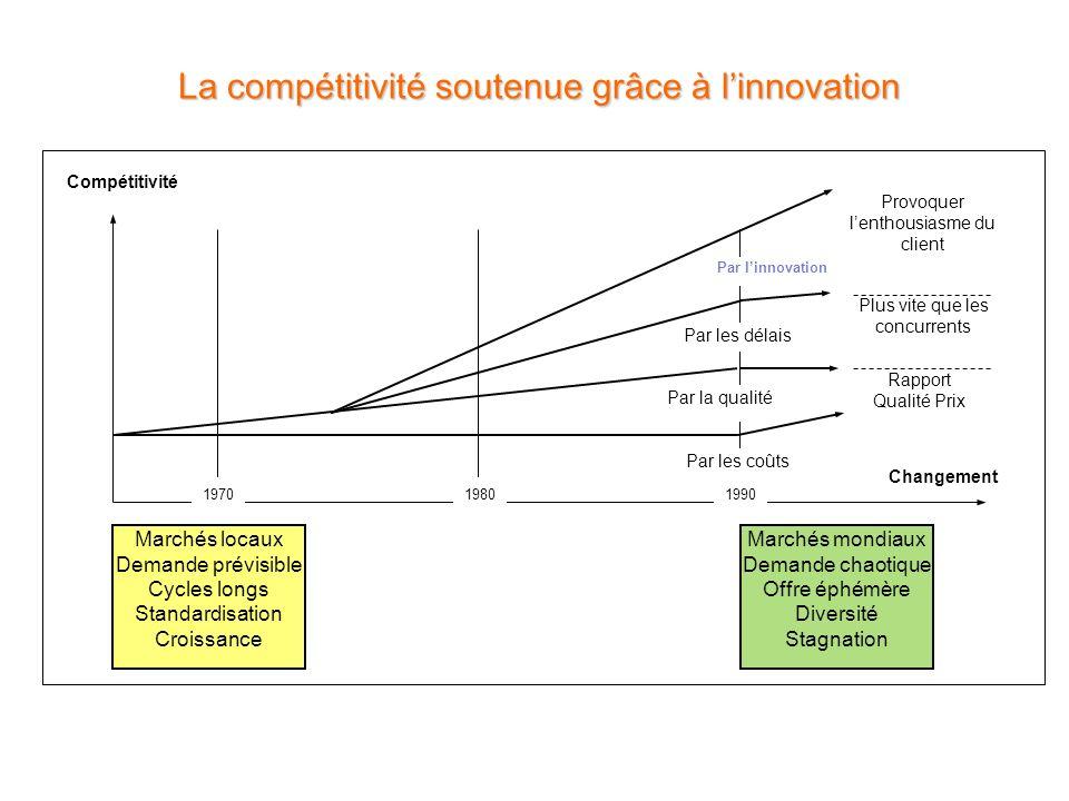 La compétitivité soutenue grâce à l'innovation