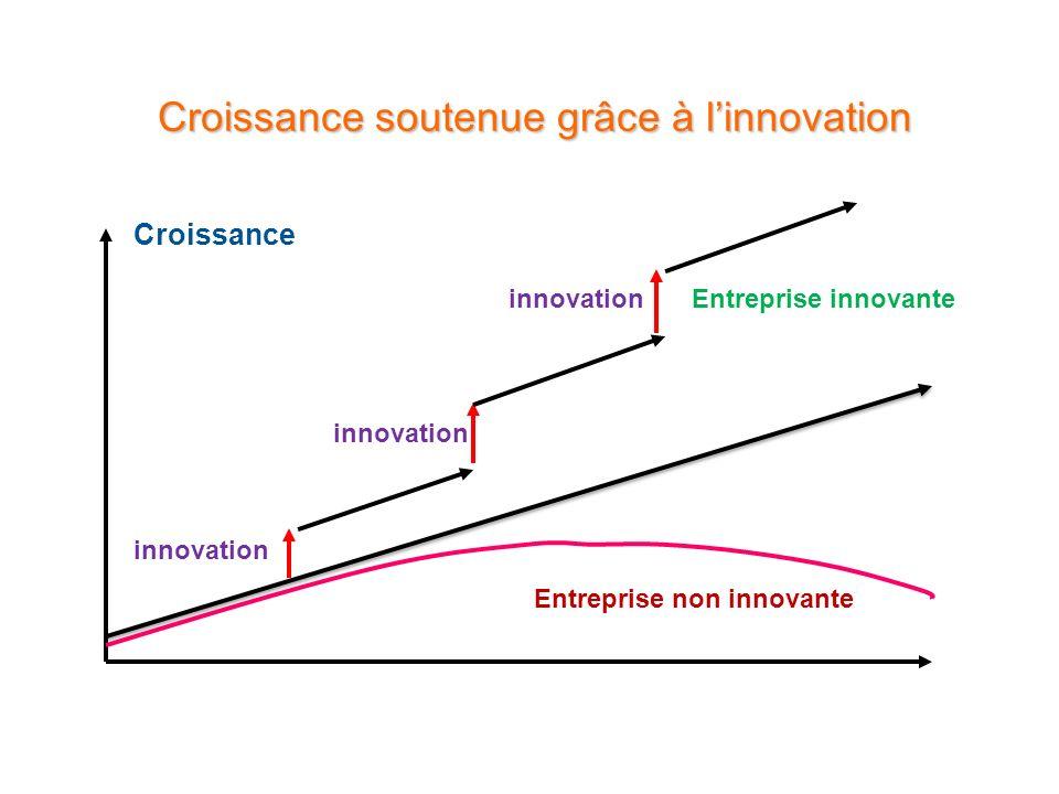 Croissance soutenue grâce à l'innovation