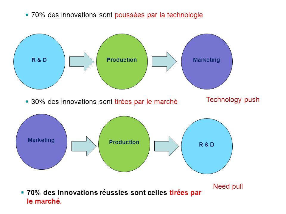 70% des innovations sont poussées par la technologie