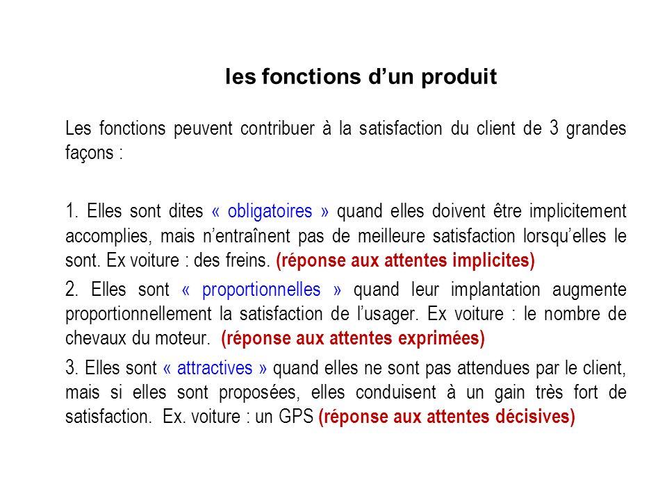 les fonctions d'un produit
