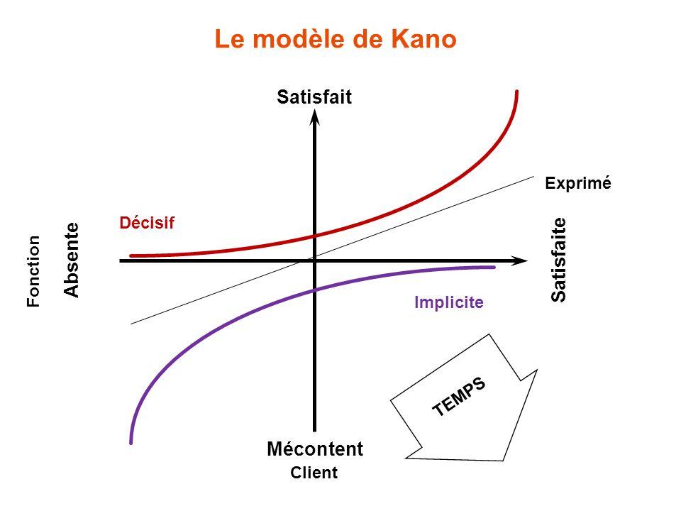 Le modèle de Kano Satisfait Satisfaite Absente Mécontent Exprimé