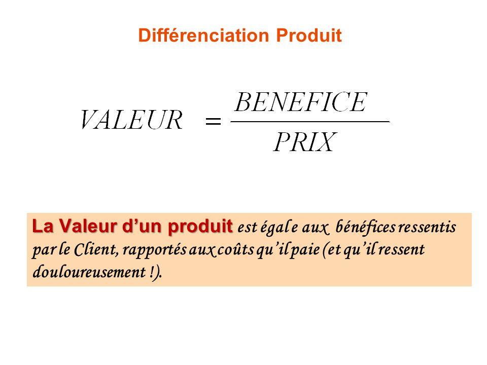 Différenciation Produit