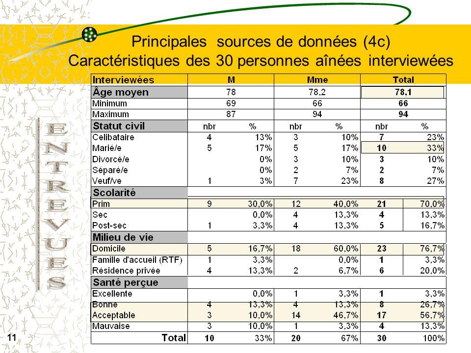 Principales sources de données (4c) Caractéristiques des 30 personnes aînées interviewées