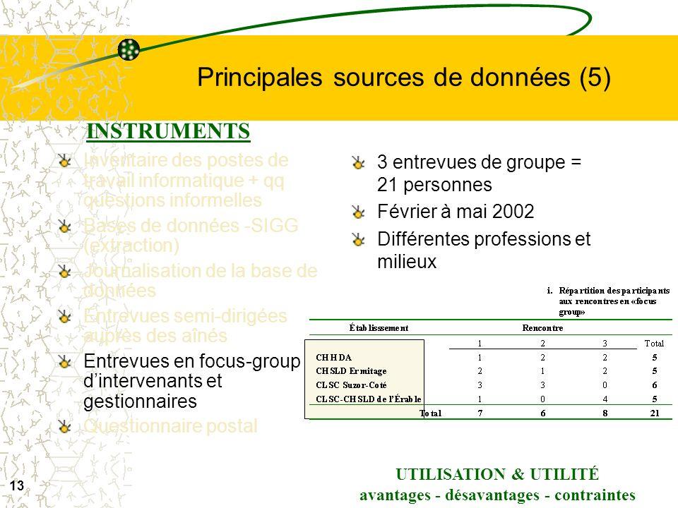 Principales sources de données (5)