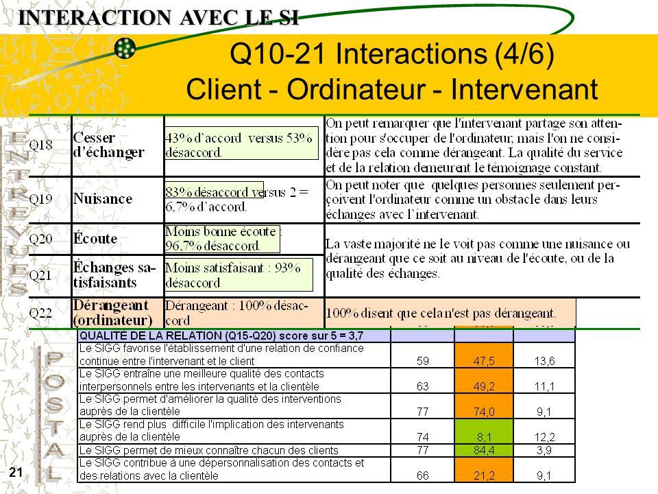 Q10-21 Interactions (4/6) Client - Ordinateur - Intervenant