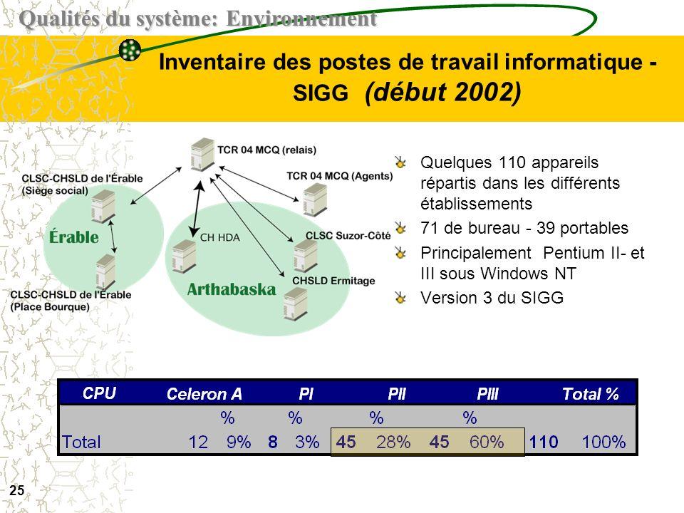 Inventaire des postes de travail informatique -SIGG (début 2002)