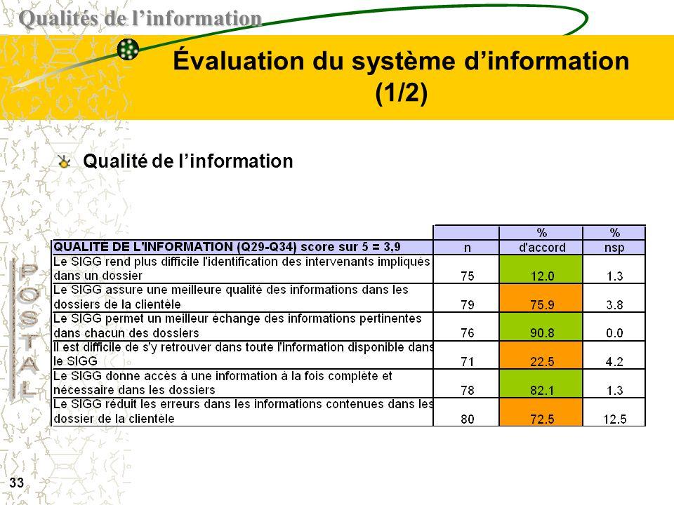 Évaluation du système d'information (1/2)