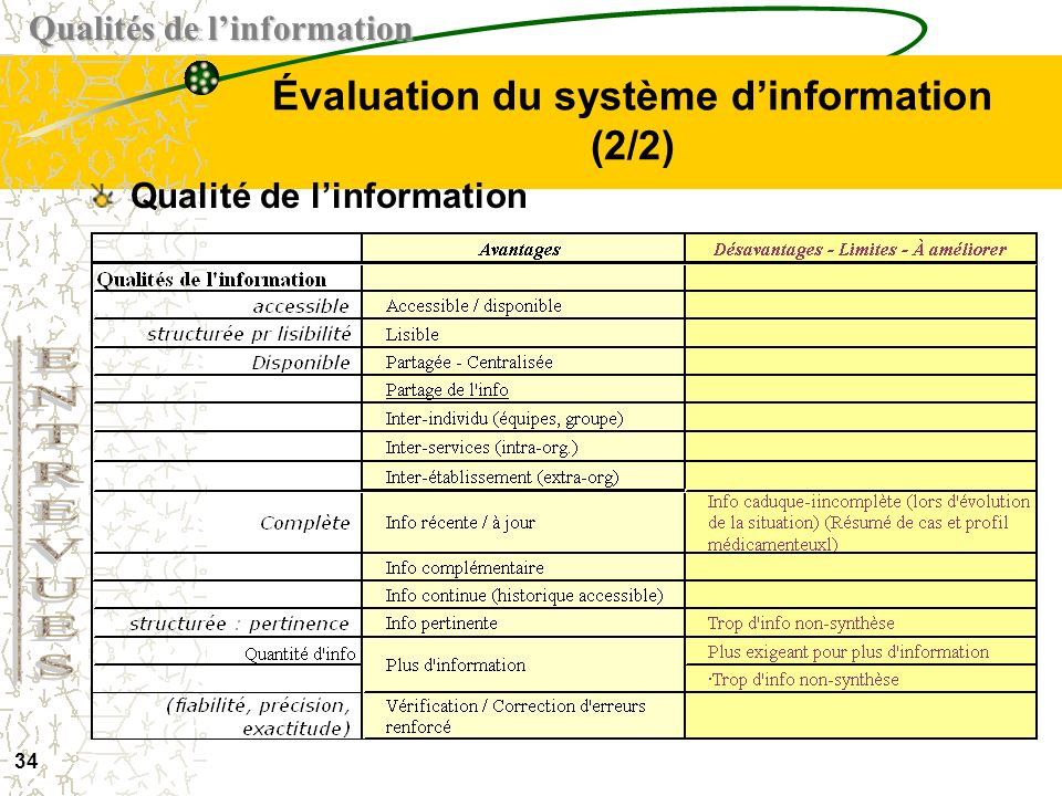 Évaluation du système d'information (2/2)
