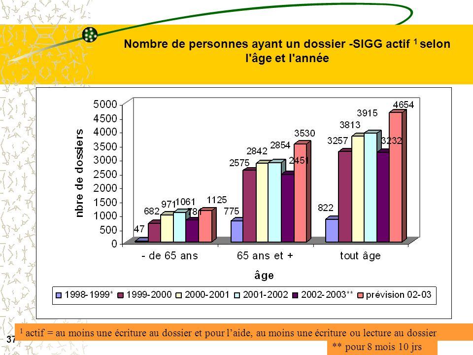 Nombre de personnes ayant un dossier -SIGG actif 1 selon l âge et l année