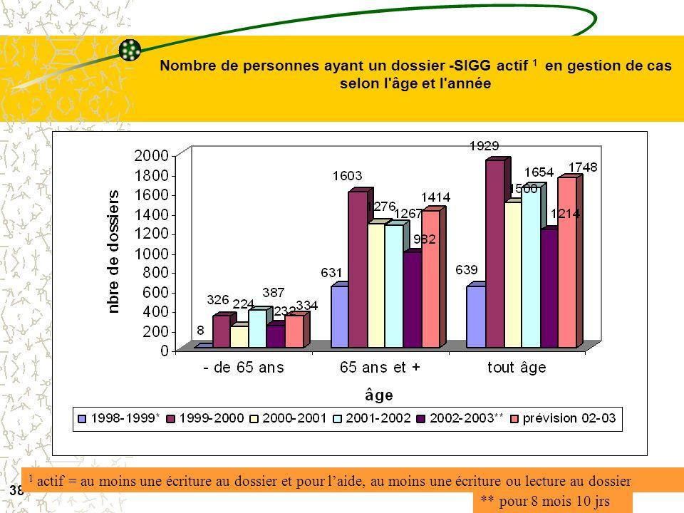 Nombre de personnes ayant un dossier -SIGG actif 1 en gestion de cas selon l âge et l année