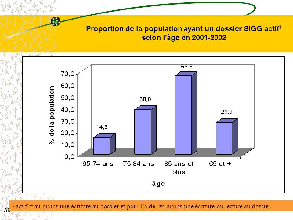 Proportion de la population ayant un dossier SIGG actif1 selon l âge en 2001-2002