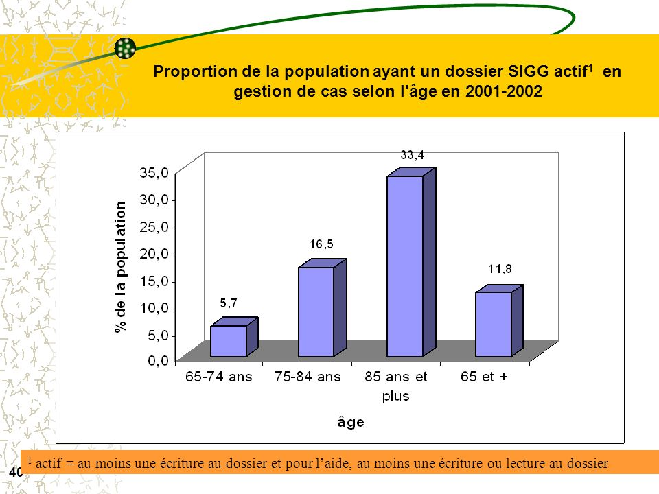 Proportion de la population ayant un dossier SIGG actif1 en gestion de cas selon l âge en 2001-2002