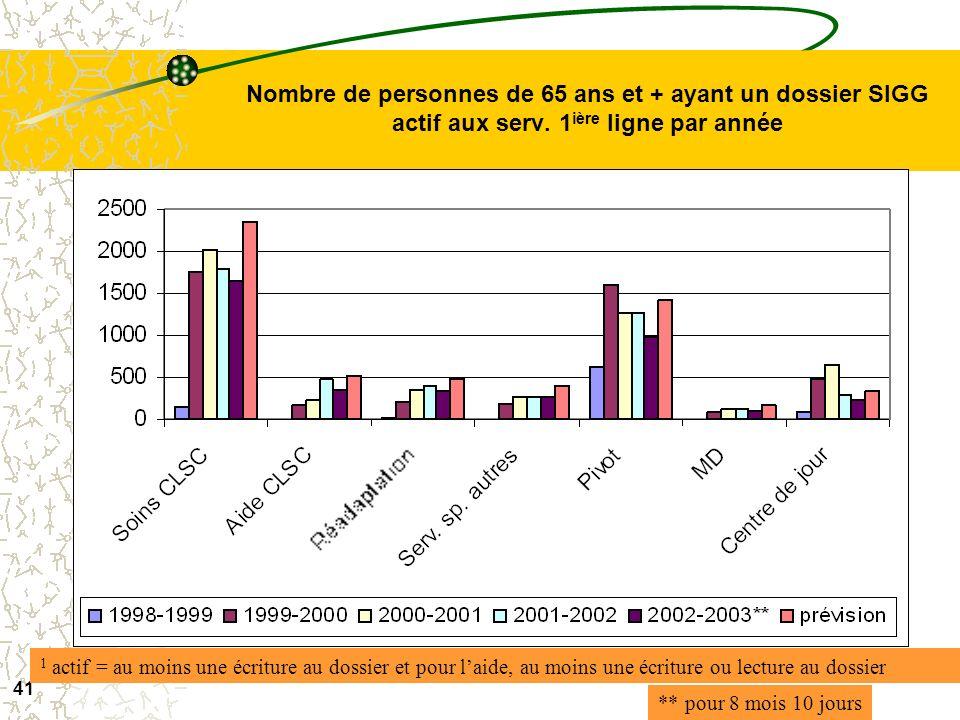 Nombre de personnes de 65 ans et + ayant un dossier SIGG actif aux serv. 1ière ligne par année