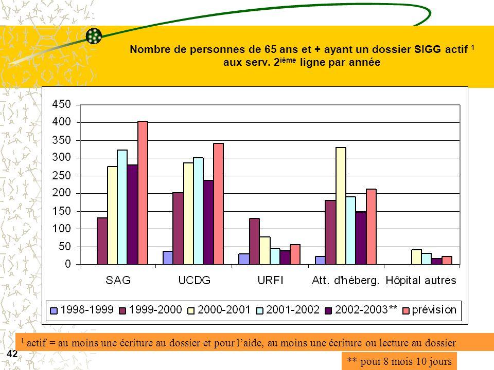 Nombre de personnes de 65 ans et + ayant un dossier SIGG actif 1 aux serv. 2ième ligne par année