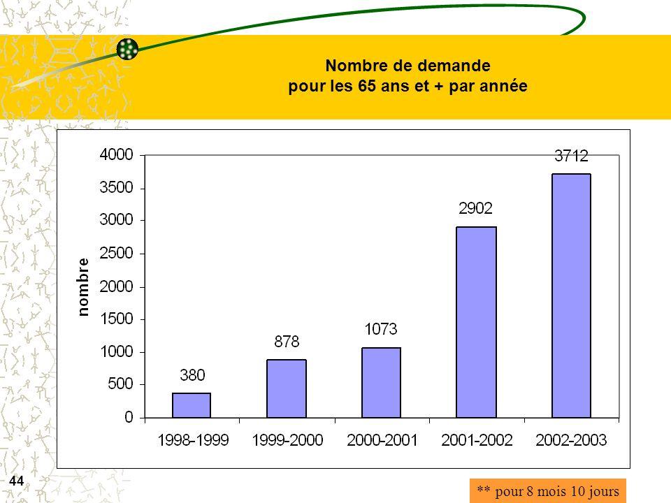 Nombre de demande pour les 65 ans et + par année