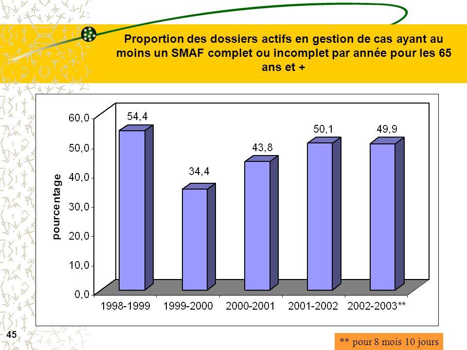 Proportion des dossiers actifs en gestion de cas ayant au moins un SMAF complet ou incomplet par année pour les 65 ans et +