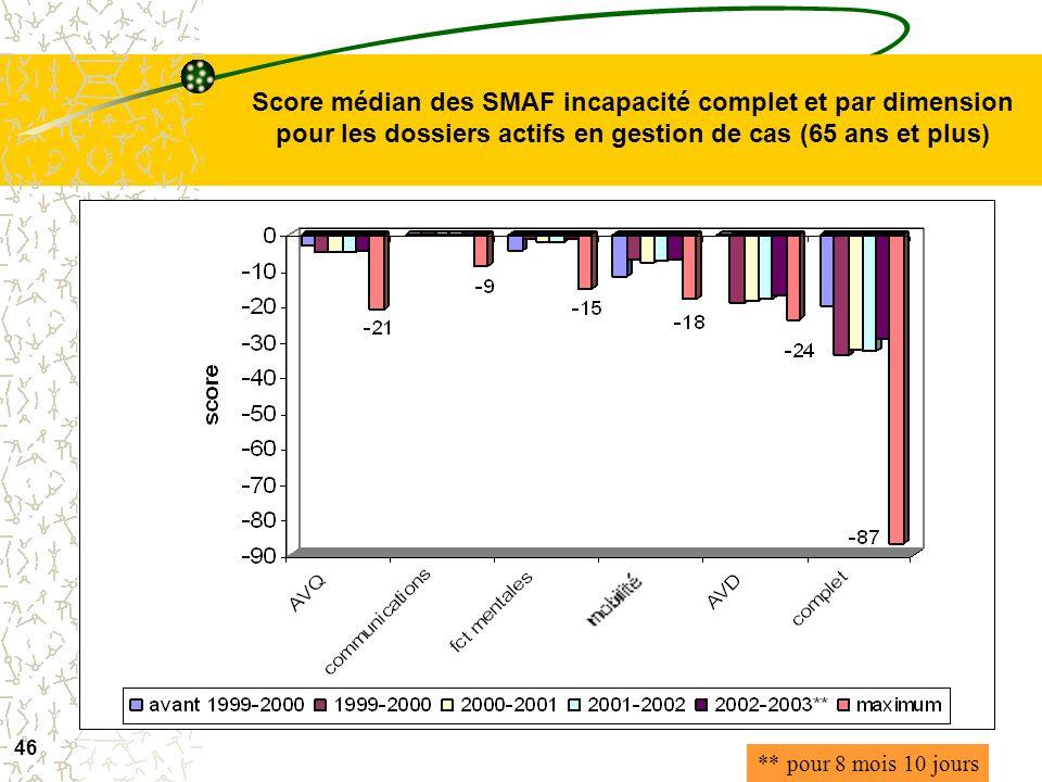 Score médian des SMAF incapacité complet et par dimension pour les dossiers actifs en gestion de cas (65 ans et plus)
