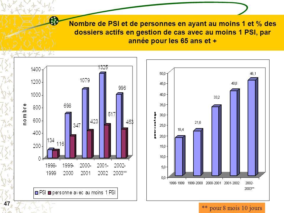 Nombre de PSI et de personnes en ayant au moins 1 et % des dossiers actifs en gestion de cas avec au moins 1 PSI, par année pour les 65 ans et +