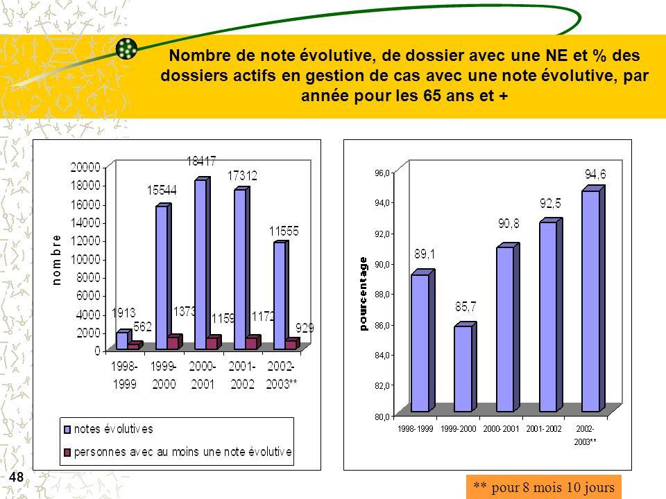 Nombre de note évolutive, de dossier avec une NE et % des dossiers actifs en gestion de cas avec une note évolutive, par année pour les 65 ans et +