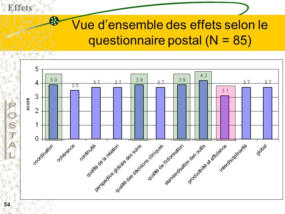 Vue d'ensemble des effets selon le questionnaire postal (N = 85)